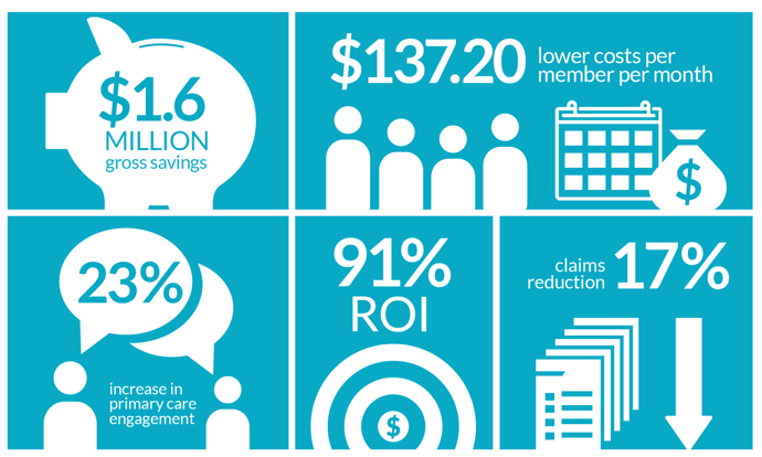 After 1 year, the City of Kirland experience $1.6 million in gross savings and a 91% ROI